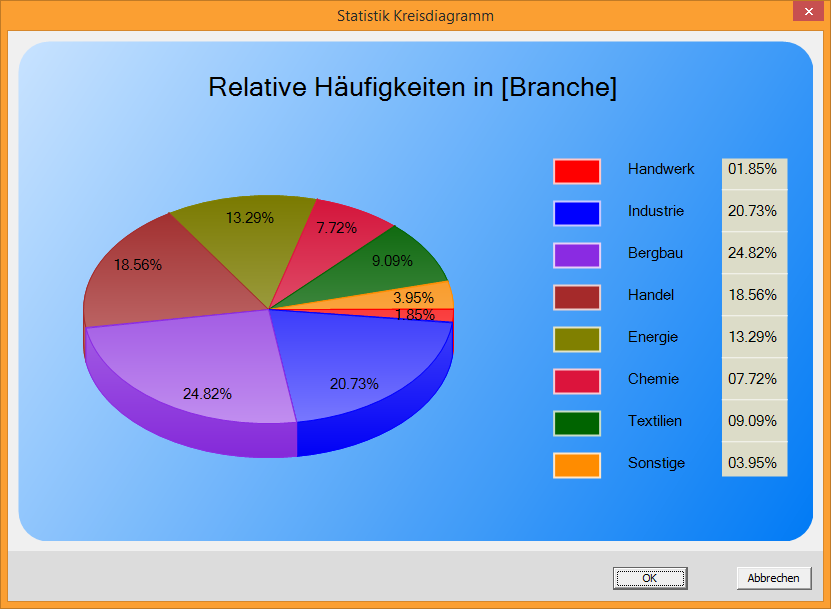 Analyse Statistik